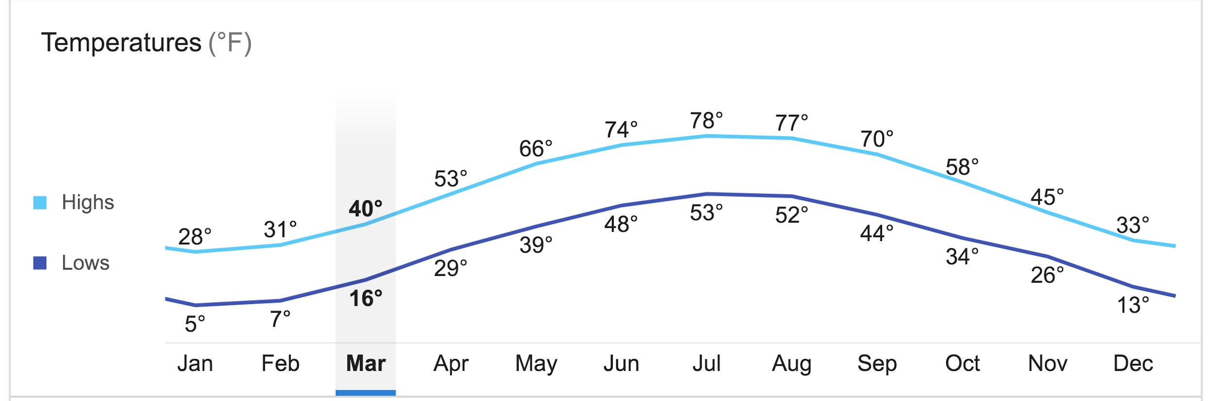 average monthly temperatures for bucklin trail mt killington