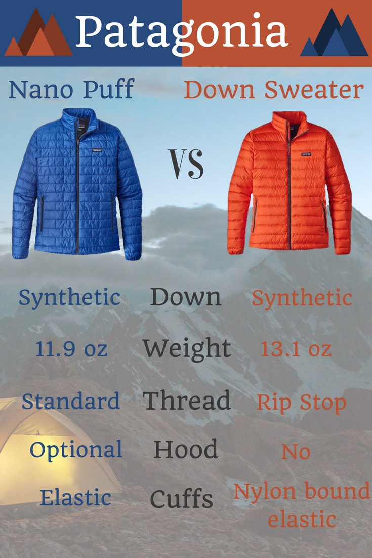 The North Face Thermoball vs Patagonia Nano Puff: Jackets