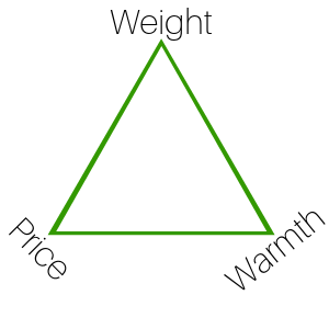 price weight and warmth tradeoffs in buying sleeping bags