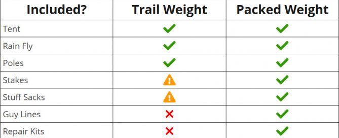 simple guide to show differences between trail weight and packed weight